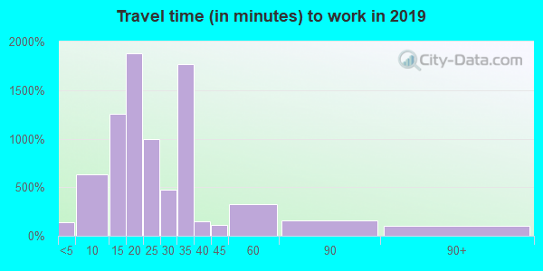 24014 zip code travel time to work (commute)