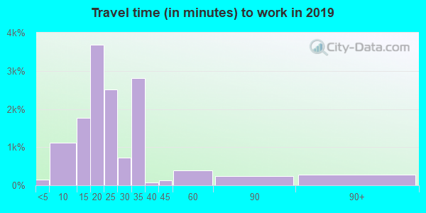 24019 zip code travel time to work (commute)