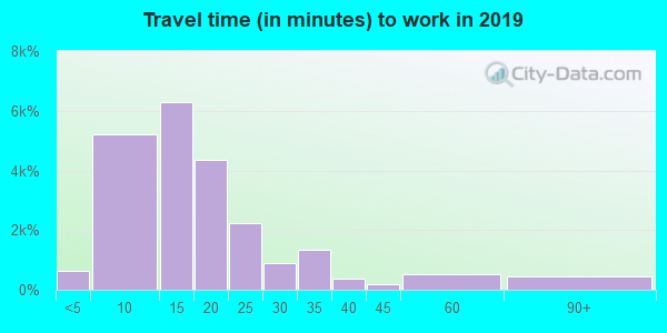 24060 zip code travel time to work (commute)