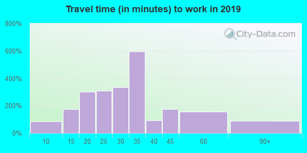 24064 zip code travel time to work (commute)