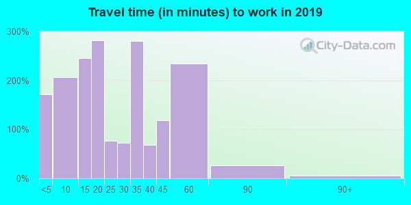 24124 zip code travel time to work (commute)