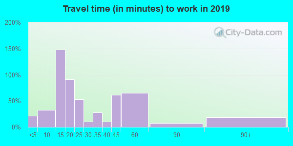 24147 zip code travel time to work (commute)