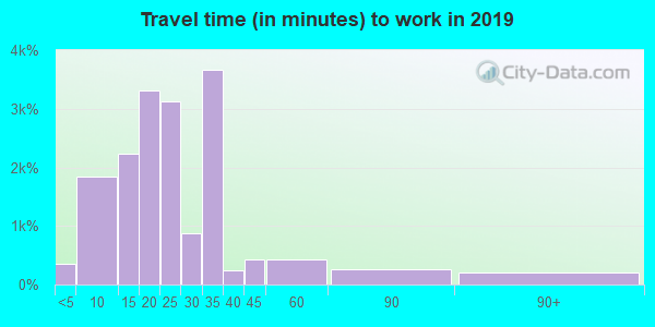 24153 zip code travel time to work (commute)