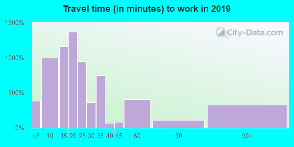 24210 zip code travel time to work (commute)