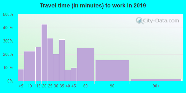 24230 zip code travel time to work (commute)