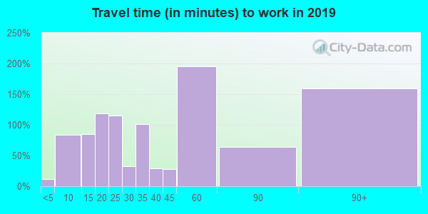 24281 zip code travel time to work (commute)