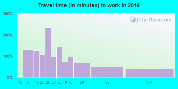 24315 zip code travel time to work (commute)
