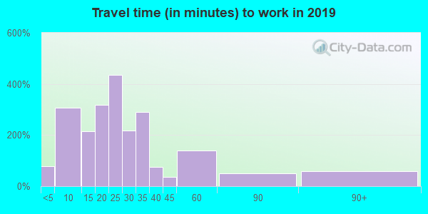 24361 zip code travel time to work (commute)