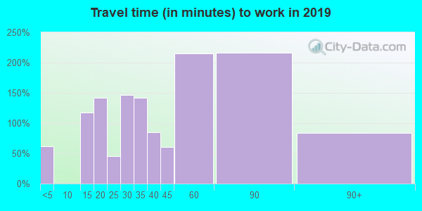 24380 zip code travel time to work (commute)