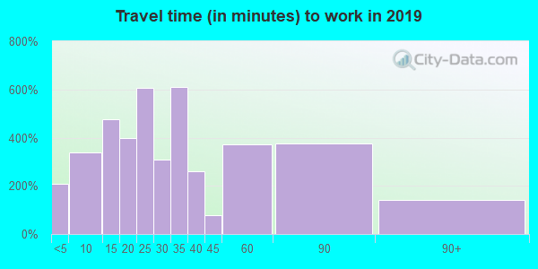 24521 zip code travel time to work (commute)