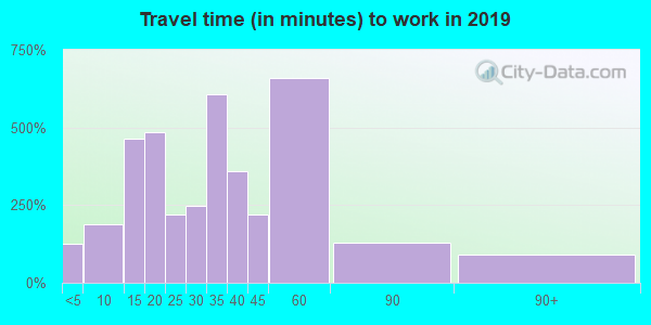 24522 zip code travel time to work (commute)