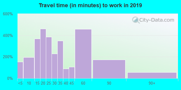 24557 zip code travel time to work (commute)