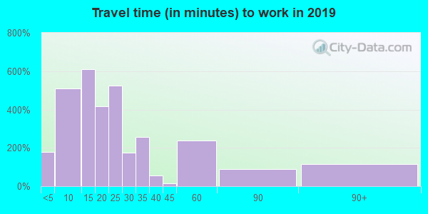 24605 zip code travel time to work (commute)