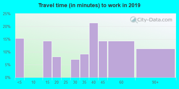 24646 zip code travel time to work (commute)