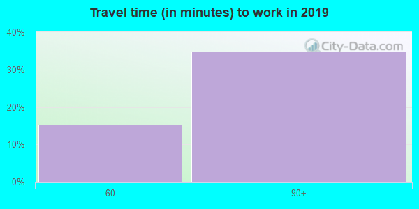 24716 zip code travel time to work (commute)