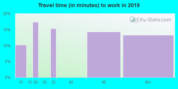 24849 zip code travel time to work (commute)