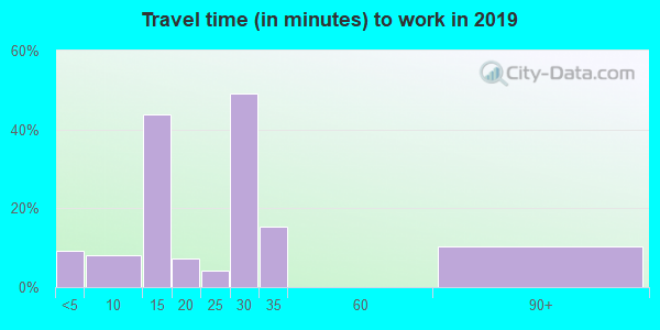 24853 zip code travel time to work (commute)