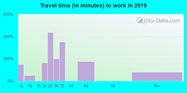24938 zip code travel time to work (commute)