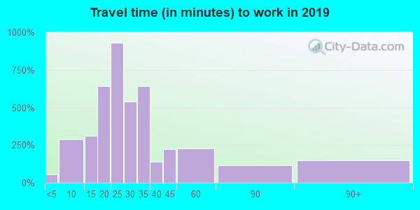 25071 zip code travel time to work (commute)