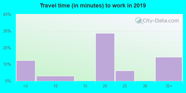 25110 zip code travel time to work (commute)