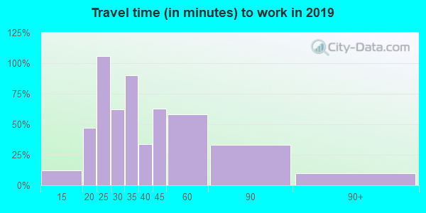 25124 zip code travel time to work (commute)
