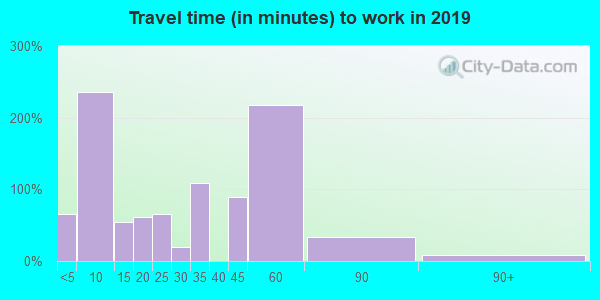 25130 zip code travel time to work (commute)