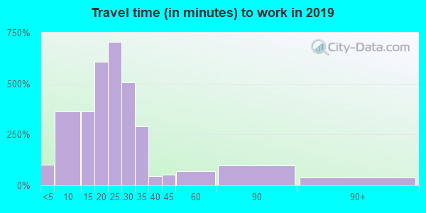 25143 zip code travel time to work (commute)