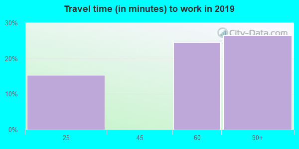 25161 zip code travel time to work (commute)