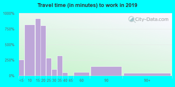 Travel time to work (commute) in zip code 25304