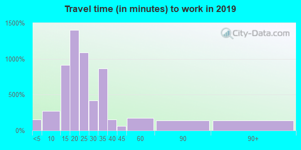 25312 zip code travel time to work (commute)