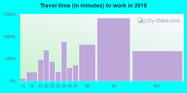 25425 zip code travel time to work (commute)