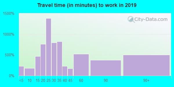 25428 zip code travel time to work (commute)