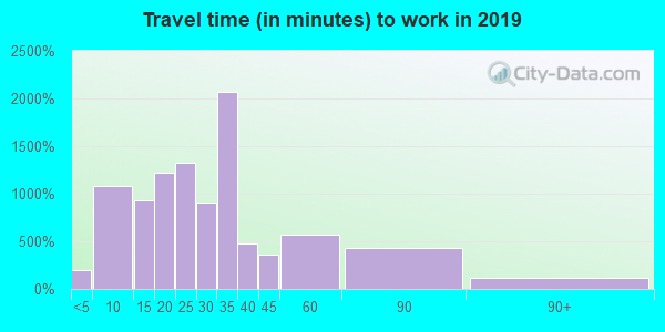 25526 zip code travel time to work (commute)