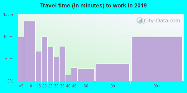 25571 zip code travel time to work (commute)