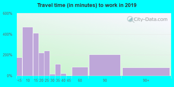 25601 zip code travel time to work (commute)