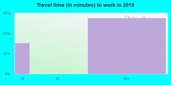 25650 zip code travel time to work (commute)