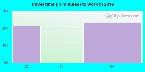 25672 zip code travel time to work (commute)