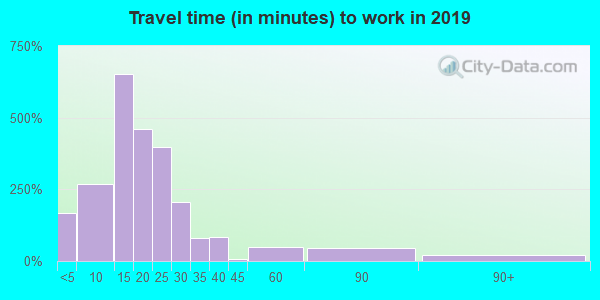 25702 zip code travel time to work (commute)