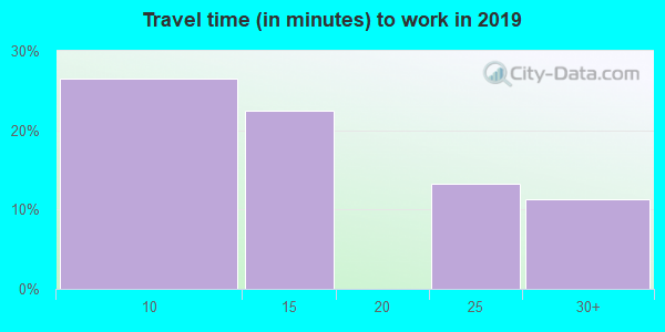 25846 zip code travel time to work (commute)