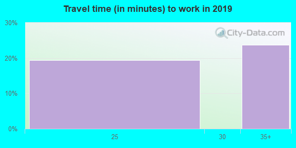 25879 zip code travel time to work (commute)