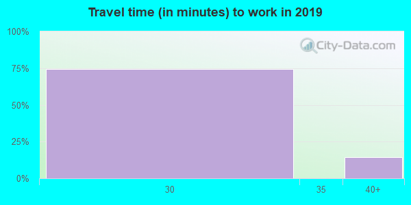 25902 zip code travel time to work (commute)