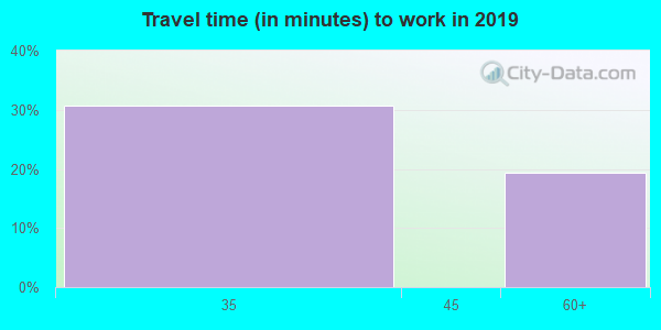 25908 zip code travel time to work (commute)