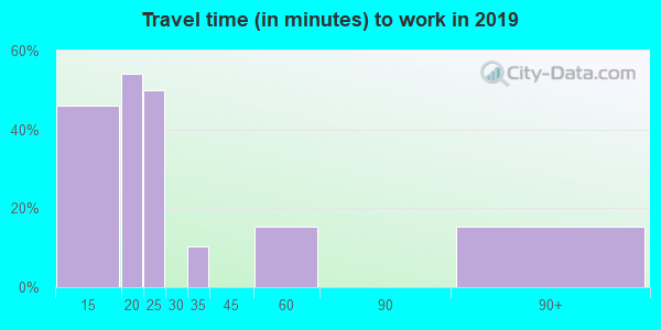 25979 zip code travel time to work (commute)