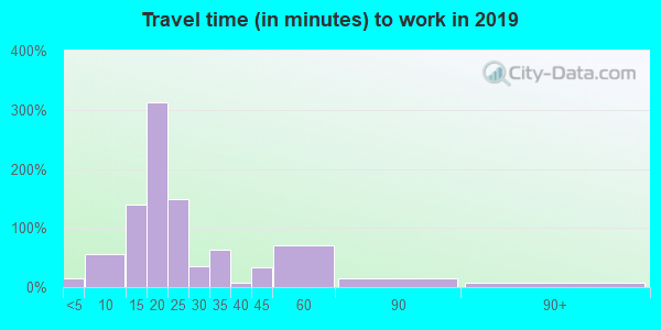 26040 zip code travel time to work (commute)