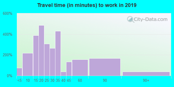 26047 zip code travel time to work (commute)