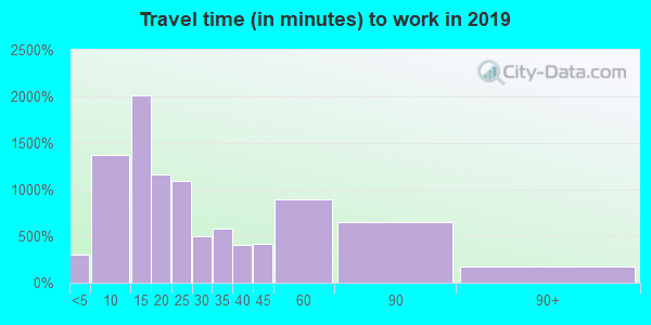 26062 zip code travel time to work (commute)