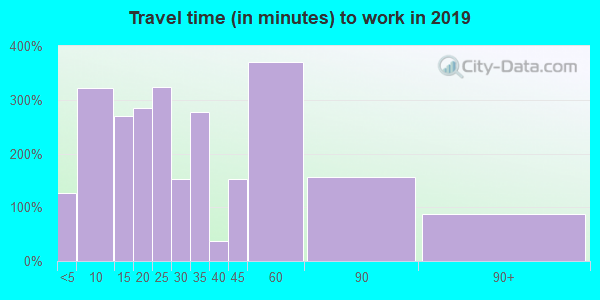 26164 zip code travel time to work (commute)
