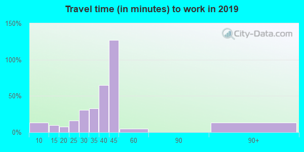 26169 zip code travel time to work (commute)