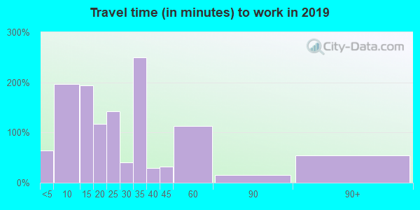 26175 zip code travel time to work (commute)