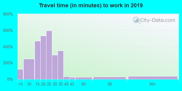 26181 zip code travel time to work (commute)